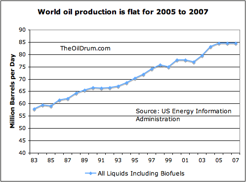 world-oil-production.png